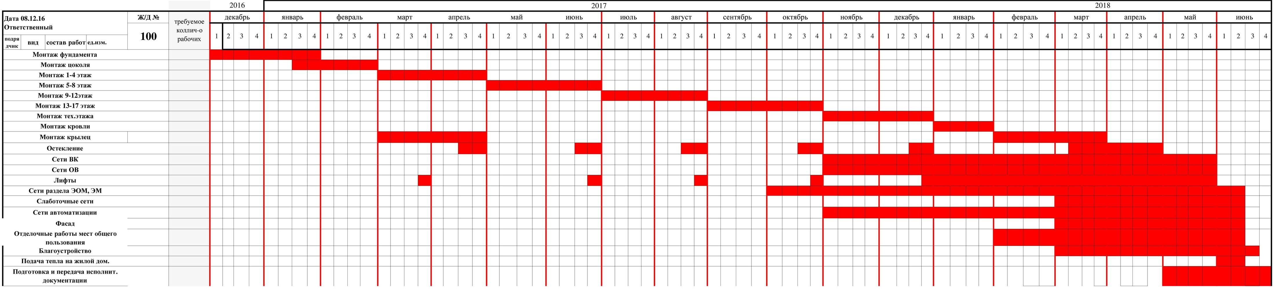 сроки выполнения строительно монтажных работ